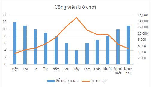 Cách vẽ biểu đồ kết hợp trong Excel