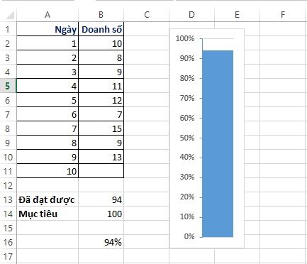 Cách sử dụng biểu đồ nhiệt kế và biểu đồ đạn trong Excel