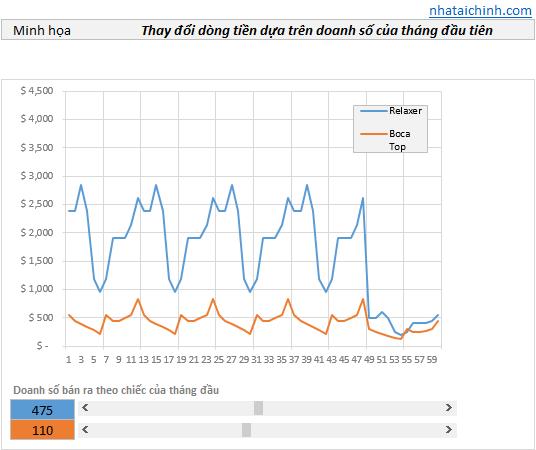 Mô hình hóa tỷ lệ chạy hàng tồn kho & dòng tiền bằng Excel