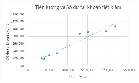 Hướng dẫn chi tiết về cách vẽ biểu đồ phân tán trong Excel