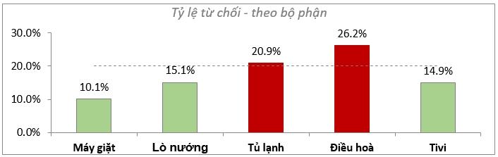 bieu-do-ket-hop-voi-mau-tuong-phan