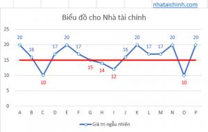 Thêm định dạng có điều kiện cho các nhãn dữ liệu của biểu đồ