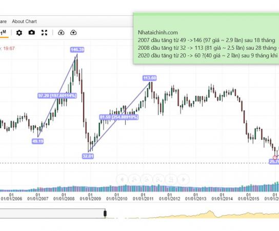 Giá dầu và cơ hội lịch sử ?